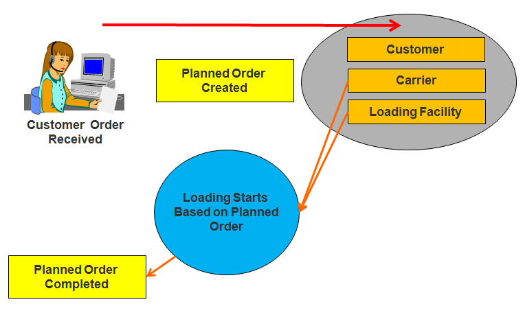 Planned Order Process