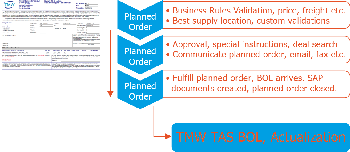Planned Order Validation and Business Rules